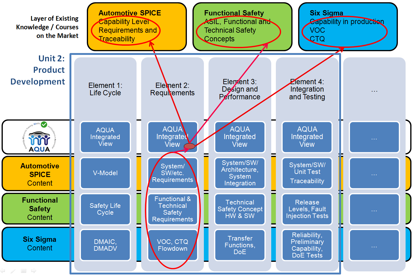 EMIRACLE: AQUA - Knowledge Alliance for Quality in Automotive - G-SCOP
