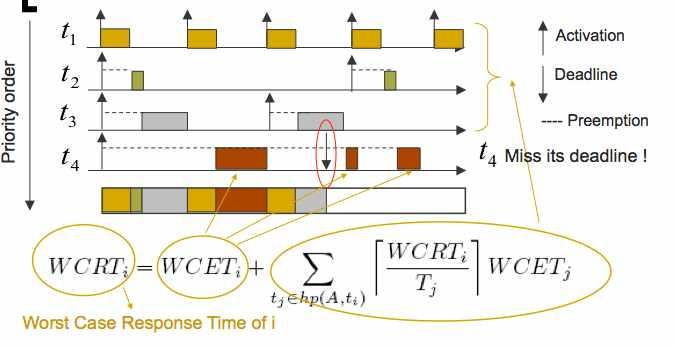 Diagramme de GANTT d'un système temps-réel @copyright Grenoble I