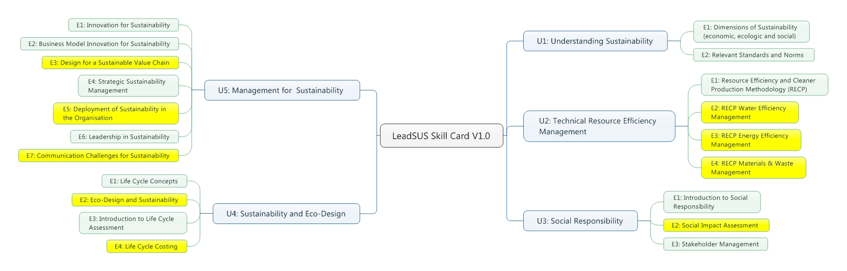 Leadsus skill card 2