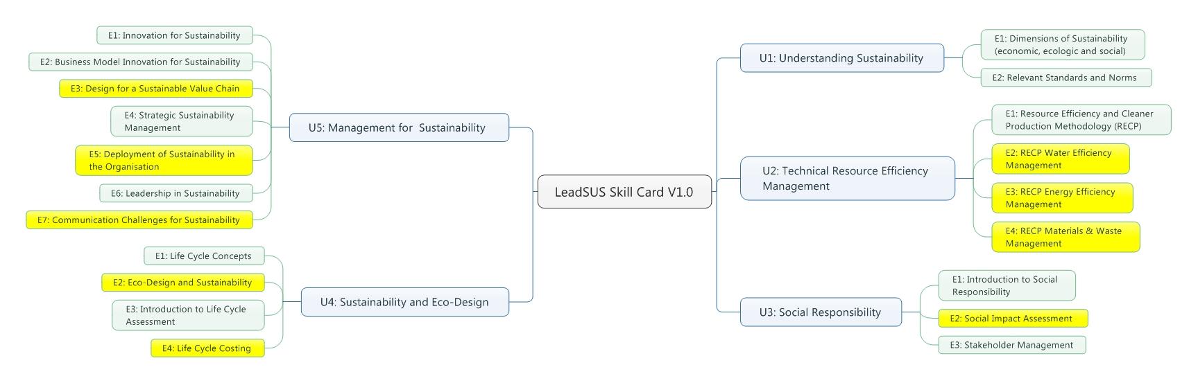 Leadsus skill card 2
