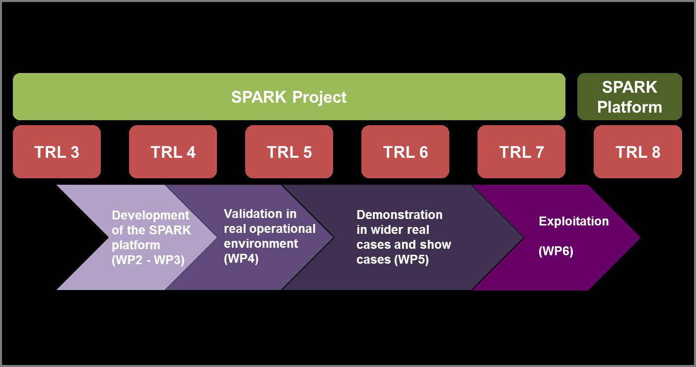 SPARK within TRL framework